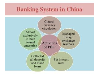 Banking System in China