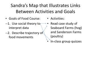 Sandra's Map that Illustrates Links Between Activities and Goals