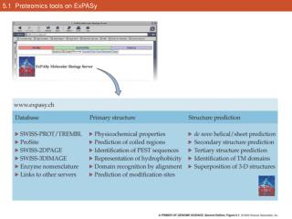 5.1  Proteomics tools on ExPASy