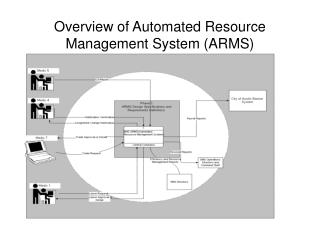 Overview of Automated Resource Management System (ARMS)
