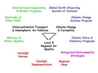 Climate Change Science Program