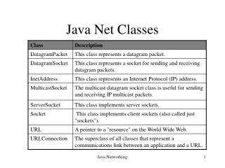 Java Net Classes
