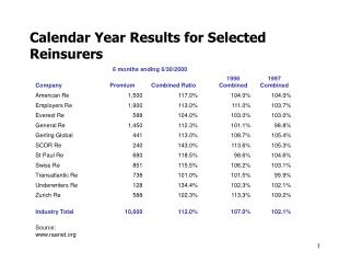 Calendar Year Results for Selected Reinsurers