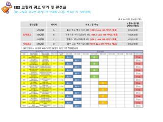 SBS  고릴라 광고 단가 및 편성표