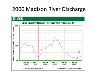 2000 Madison River Discharge