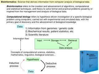 Bioinformatics : Science that derives information from computer analysis of biological data