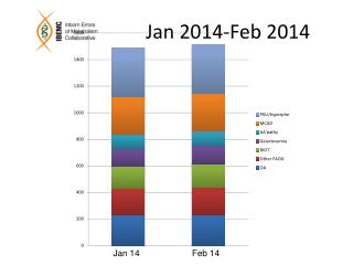 Jan 2014-Feb 2014