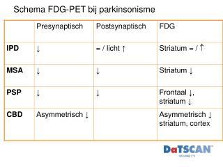 Schema FDG-PET bij parkinsonisme