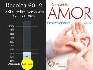 Recolta 2012 IASD Jardim Aeroporto Alvo: R$ 1.500,00
