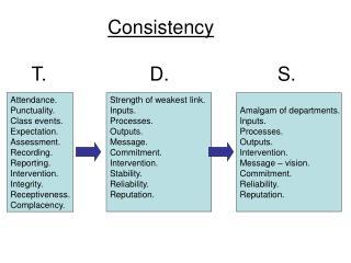 Consistency   T.                   D.                    S.