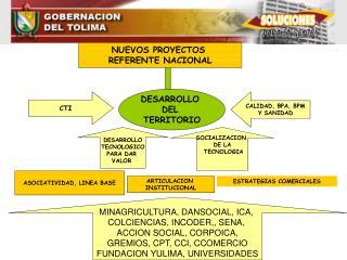MINAGRICULTURA, DANSOCIAL, ICA,  COLCIENCIAS, INCODER,, SENA,  ACCION SOCIAL, CORPOICA,