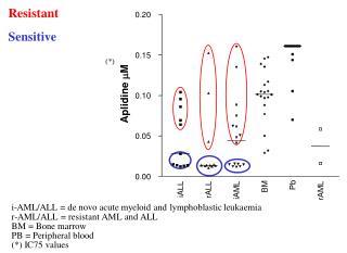 AML/ALL = de novo acute myeloid and