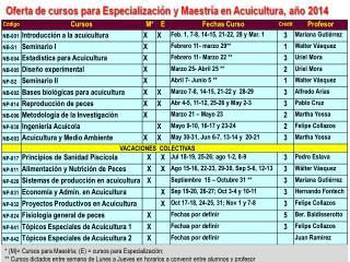 * (M)= Cursos para Maestría; (E) = cursos para Especialización;