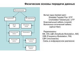 Физические основы передачи данных