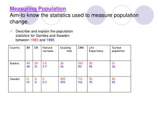 Measuring Population Aim-to know the statistics used to measure population change.