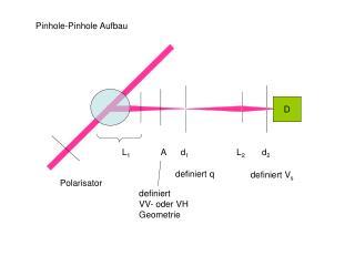 Pinhole-Pinhole Aufbau