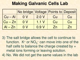 Making Galvanic Cells Lab