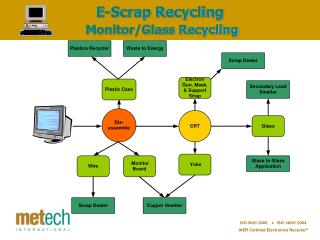 E-Scrap Recycling Monitor/Glass Recycling