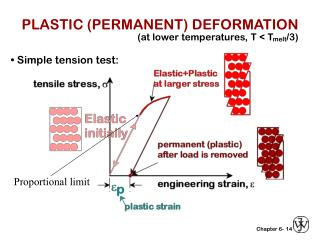 PLASTIC (PERMANENT) DEFORMATION