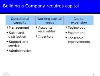 Building a Company requires capital