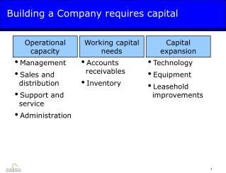 Building a Company requires capital