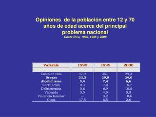 Opiniones  de la población entre 12 y 70 años de edad acerca del principal problema nacional