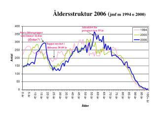 Åldersstruktur 2006 ( jmf m 1994 o 2000)