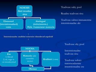 ↑ Intentsionaalse analüüsi teineteist täiendavad aspektid ↓