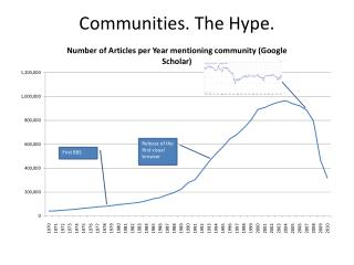 Communities. The Hype.