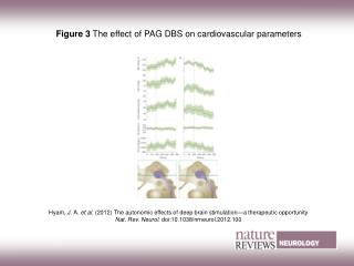 Figure 3 The effect of PAG DBS on cardiovascular parameters