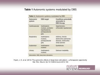 Table 1 Autonomic systems modulated by DBS