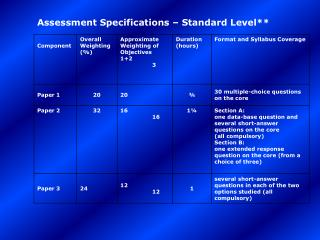 Assessment Specifications – Standard Level**