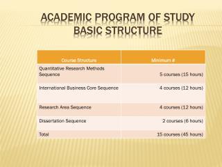 Academic Program of Study  Basic Structure