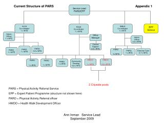 Service Lead PARS/EPP