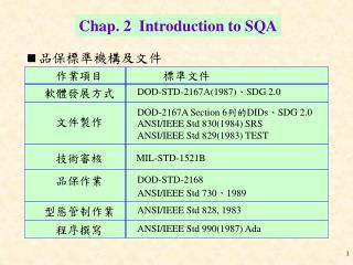  品保標準機構及文件