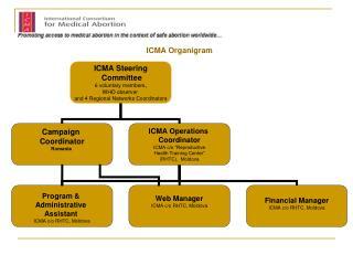ICMA Organigram