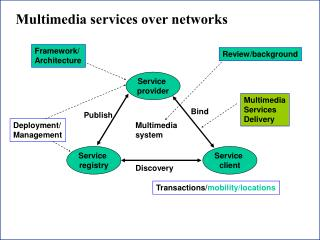 Multimedia services over networks