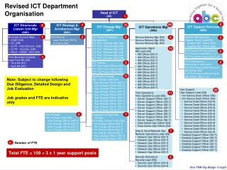 Revised ICT Department Organisation