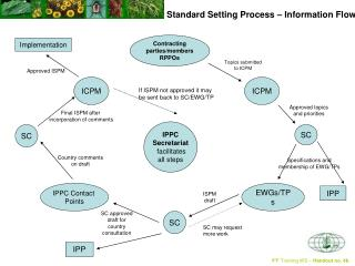 Standard Setting Process – Information Flow