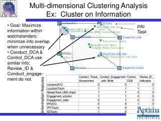 Multi-dimensional Clustering Analysis Ex:  Cluster on Information