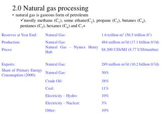 2.0  Natural gas processing natural gas is gaseous form of petroleum mostly methane C1, some ethaneC2, propane C3, butan