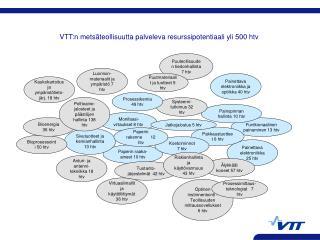 VTT:n metsäteollisuutta palveleva resurssipotentiaali yli 500 htv