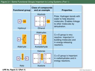 Figure 3.1  Some Functional Groups Important to Living Systems (Part 1)
