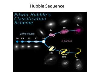Hubble Sequence
