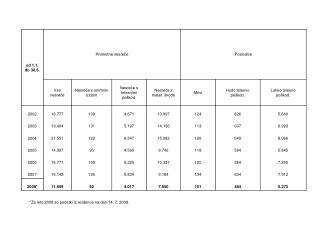 *Za leto 2008 so podatki iz evidence na dan 14. 7. 2008.