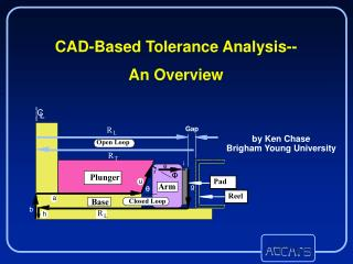 CAD-Based Tolerance Analysis-- An Overview