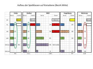 Aufbau der Spielklassen auf Kreisebene (Bezirk Mitte)