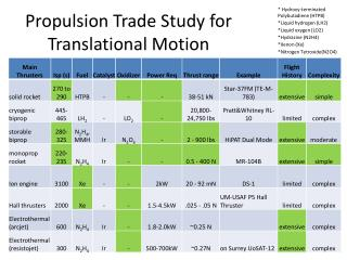 Propulsion Trade Study for Translational Motion