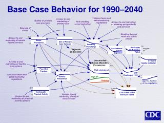 Base Case Behavior for 1990–2040