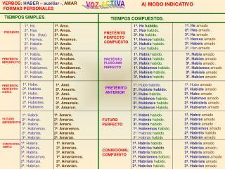 VERBOS :  HABER – auxiliar - ,  AMAR FORMAS PERSONALES